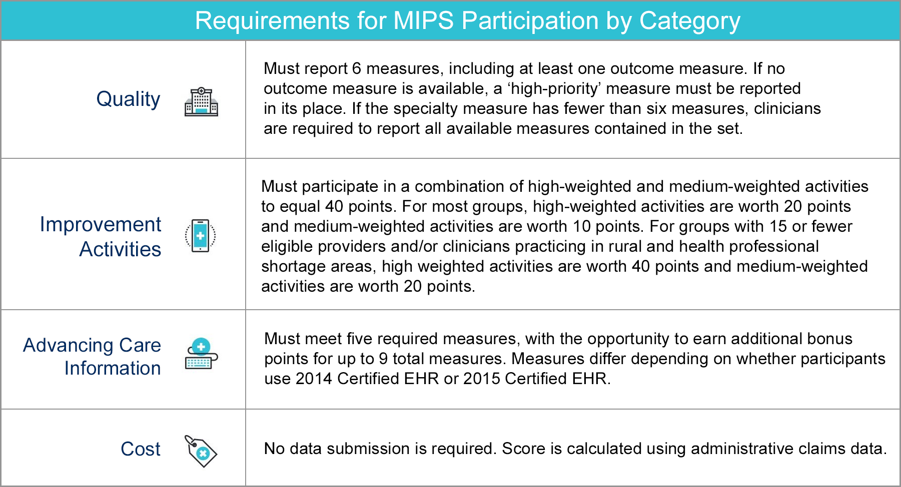 Requirements or MIPS Participation by Category